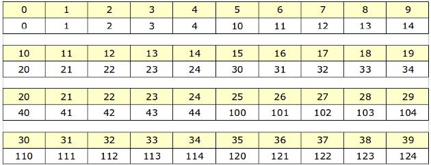 cifras disponibles base ocho