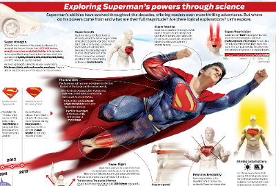 Infographic about Superman's history